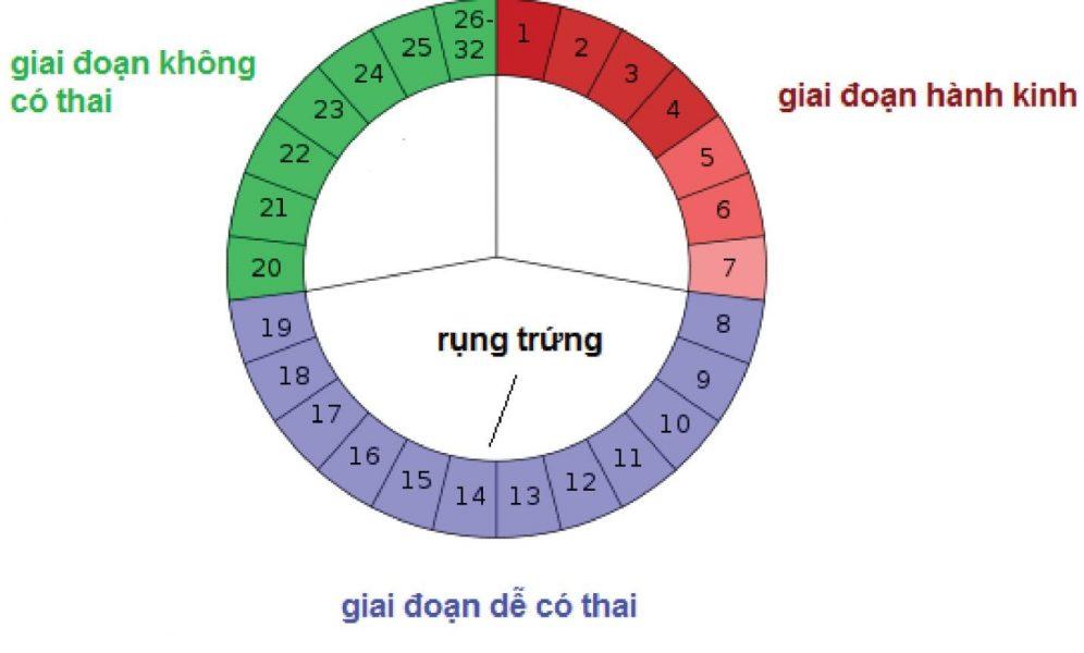 5-cach-quan-he-de-co-thai-nhanh-chong-cho-cac-cap-vo-chong-dang-mong-con-01