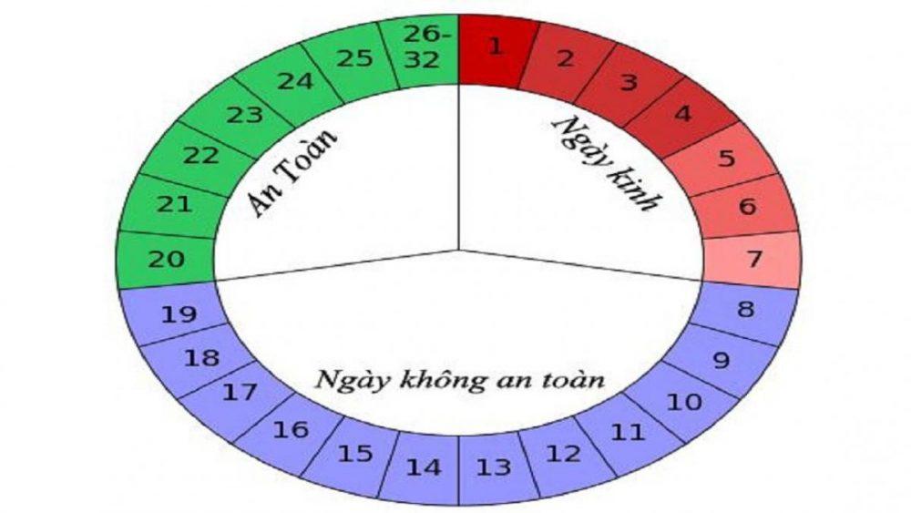 5-cach-tinh-ngay-rung-trung-don-gian-giup-tang-kha-nang-thu-thai-01
